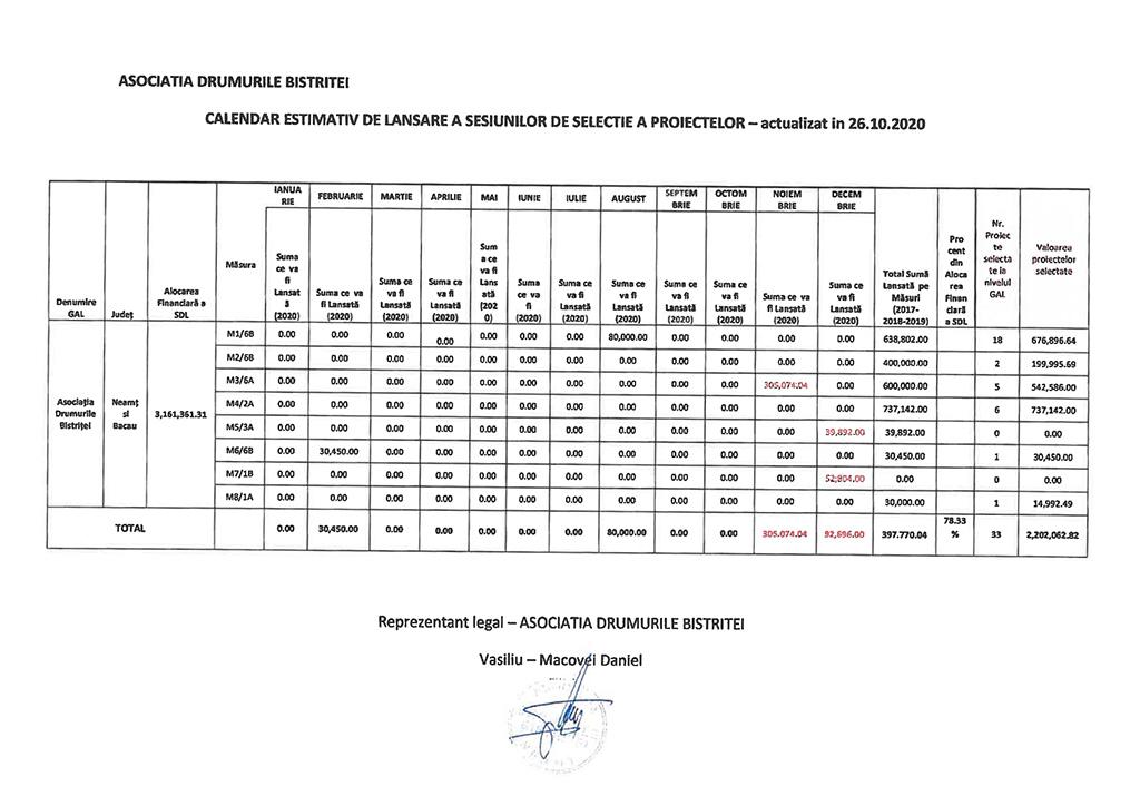 Calendar estimativ lansare apeluri_02.11.2020