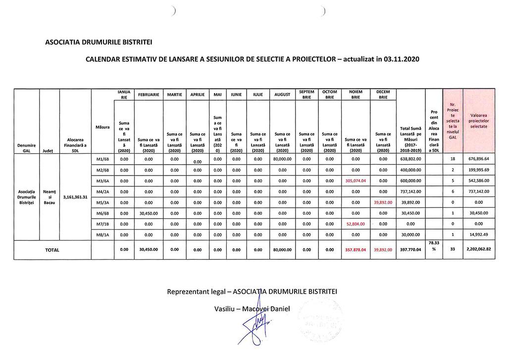 Calendar estimativ lansare apeluri_12.11.2020