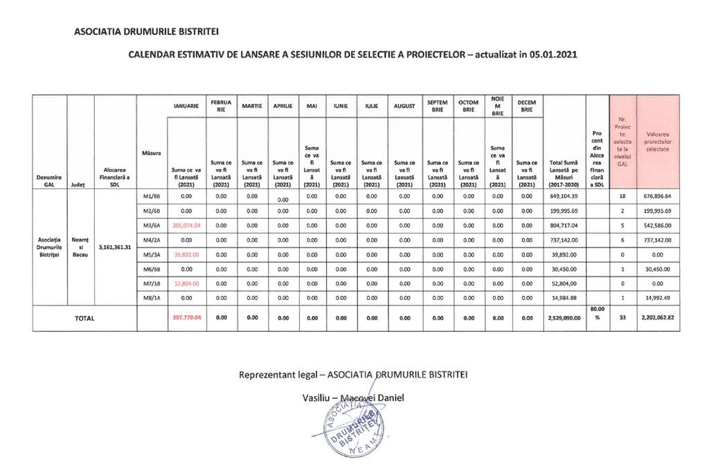 Calendar estimativ lansare apeluri